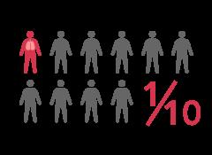 Thrombose : 1 personne sur 10